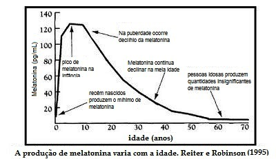 melatonina x idade
